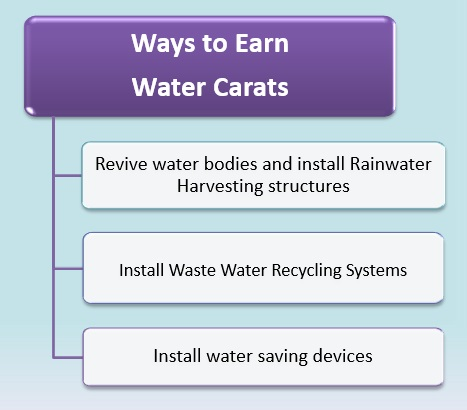 How to earn water carats